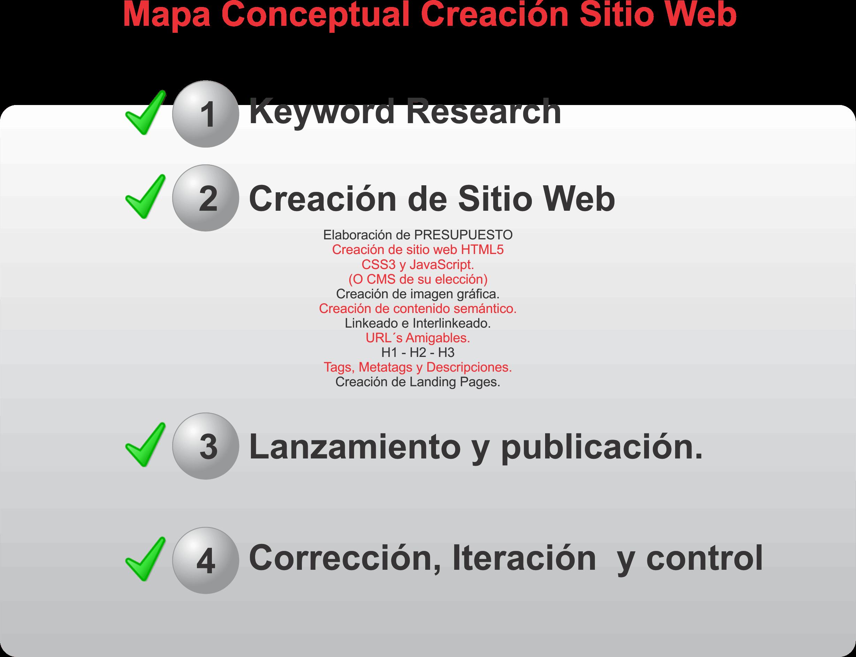 Mapa conceptual sitios web