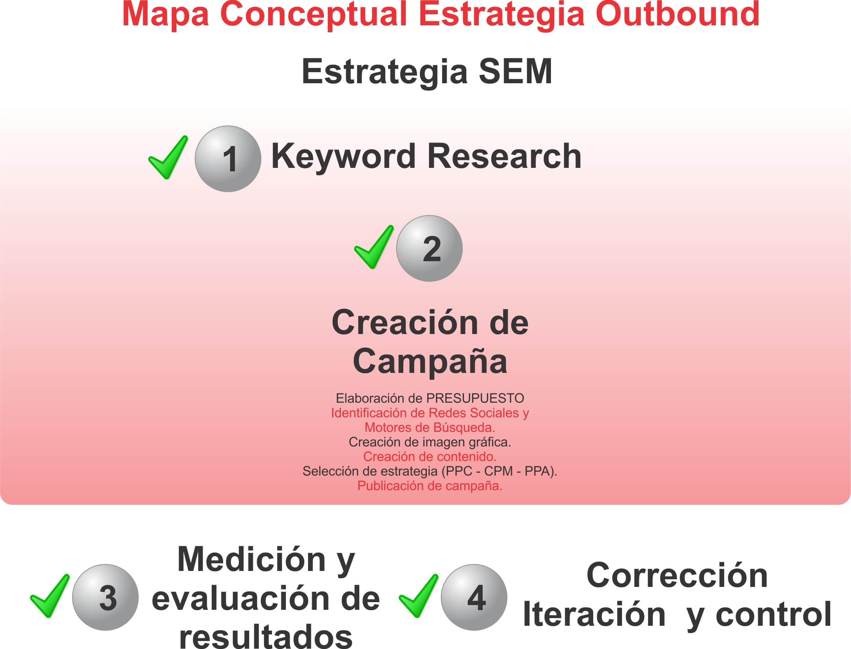 Mapa conceptual estrategia outbound